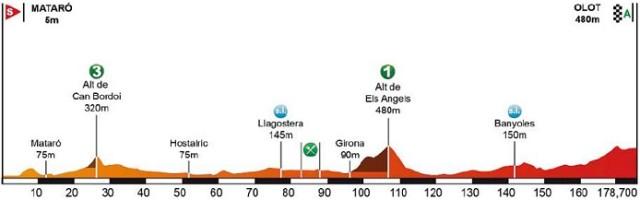 volta_a_catalunya_2016_stage2
