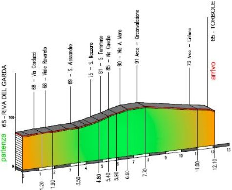 giro_del_trentino_stage1_2016