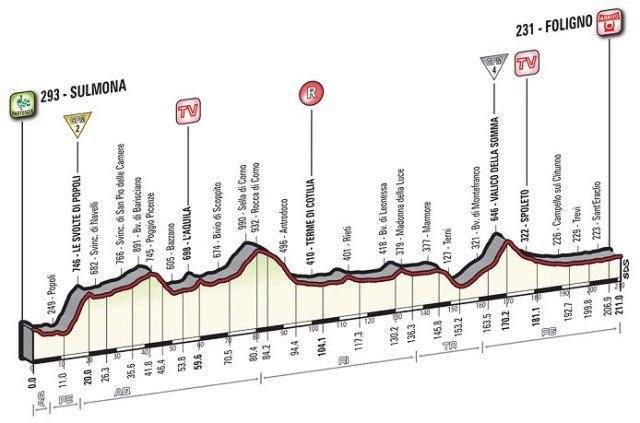 giro_d_italia_2016_stage7