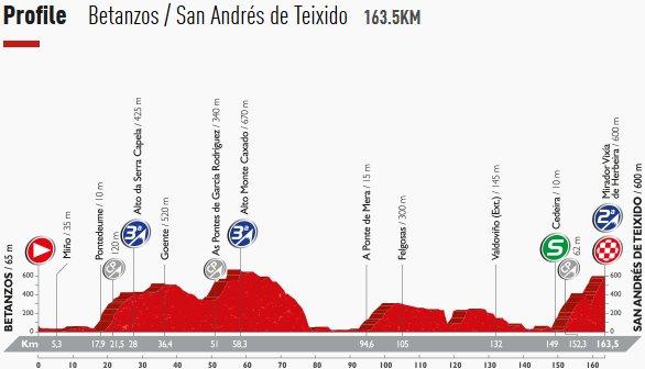 vuelta_a_espana_2016_stage4
